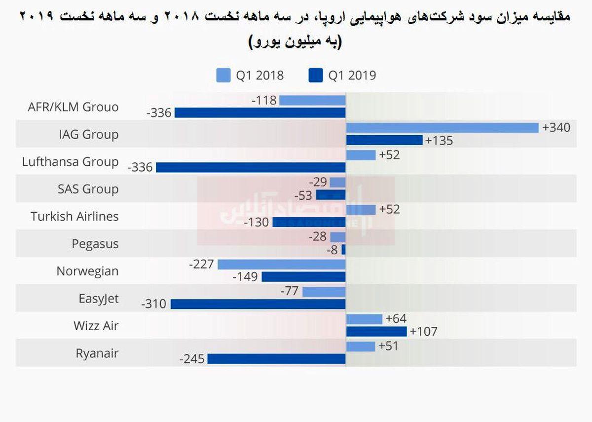 کاهش چشمگیر سود هواپیماییهای اروپایی
