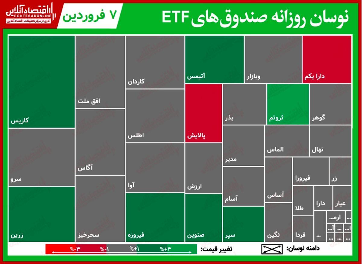 گزارش روزانه صندوقهای ETF (۷فروردین۱۴۰۰)/ پالایش سال نو را با بیشترین کاهش قیمت آغاز کرد
