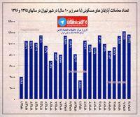 بازار مسکن تهران در دهه اخیر +اینفوگرافیک