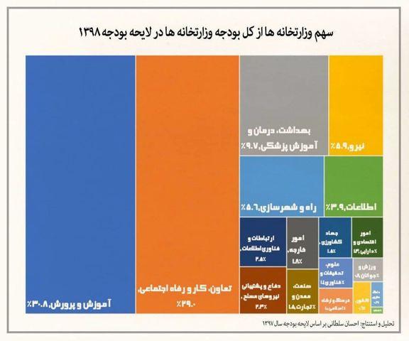 سهم وزارتخانهها در لایحه بودجه سال۱۳۹۸ +اینفوگراف
