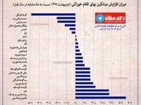 میزان افزایش میانگین قیمت اقلام خوراکی در اردیبهشت +اینفوگرافیک
