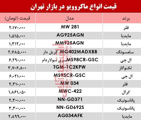 نرخ انواع ماکروویو در بازار تهران؟ +جدول