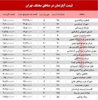 قیمت آپارتمان در مناطق مختلف تهران + جدول