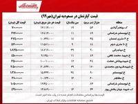 محلهای در تهران که هنوز هم خانه ۵۰۰میلیونی دارد