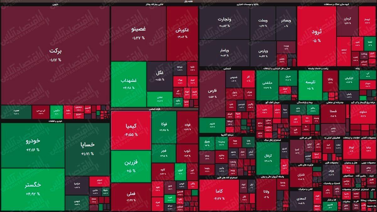 نقشه بورس (۱۹خرداد) / افت پنج هزار واحدی شاخص کل