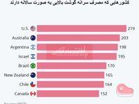 مردم کدام کشورها بیشتر گوشت مصرف میکنند؟