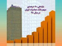 بازدهی ٨٠درصدی سهم بانک صادرات ایران در سال٩٨