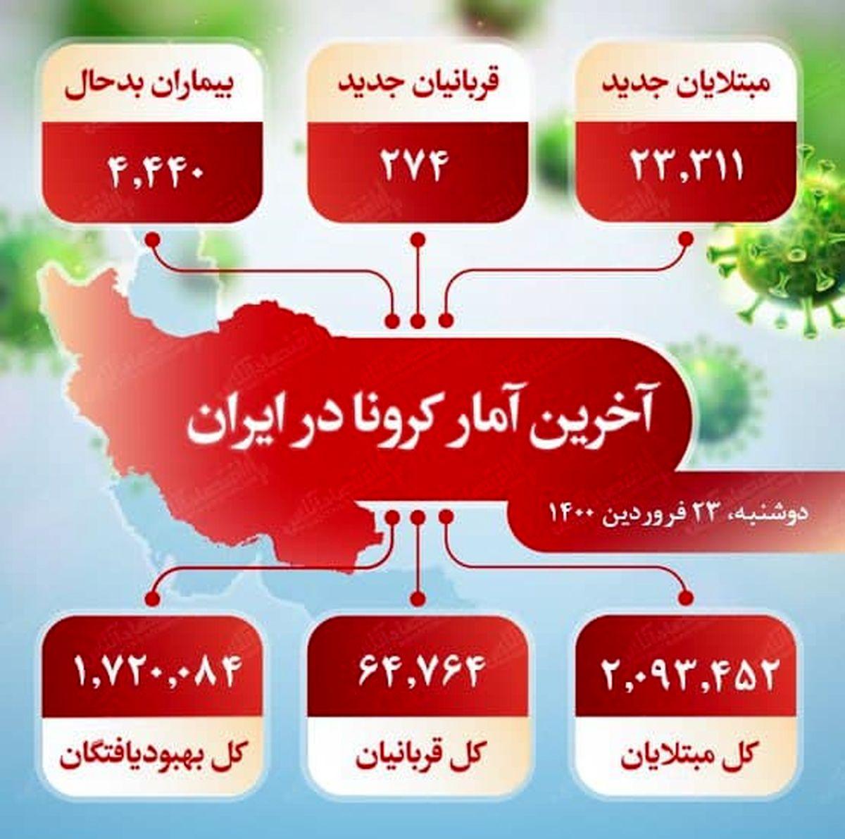 آخرین آمار کرونا در ایران (۱۴۰۰/۱/۲۳)