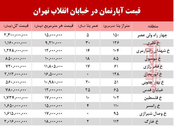 قیمت آپارتمان در خیابان انقلاب تهران +جدول