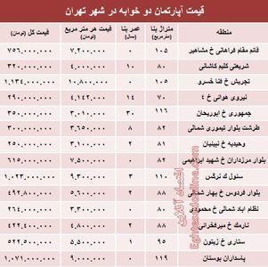 مظنه آپارتمان دوخوابه در تهران؟ +جدول