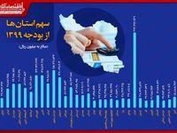 سهم استانها از بودجه۱۳۹۹