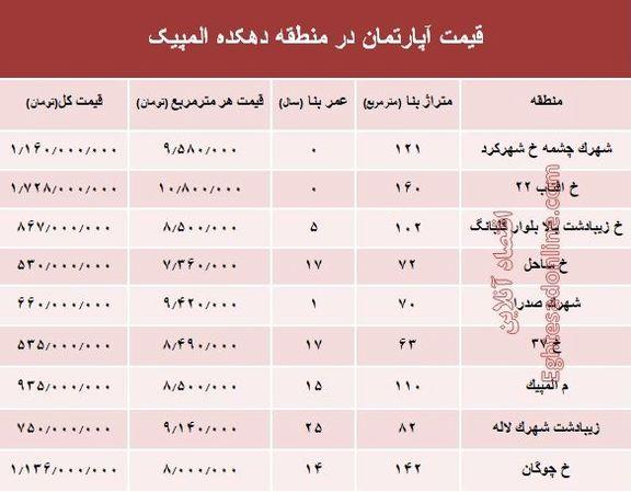 قیمت خرید آپارتمان در منطقه دهکده المپیک؟ + جدول