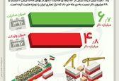 بازگشت تراز تجاری مثبت در بهمن ماه +اینفوگرافیک