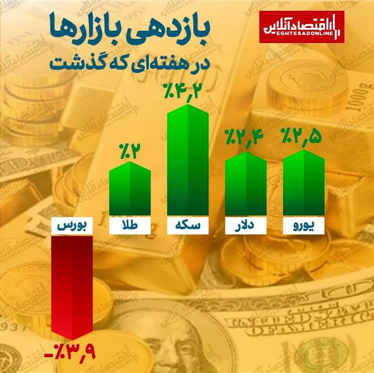 بورس تنها بازار منفی هفته اول خرداد / بیشترین بازدهی برای خریداران سکه