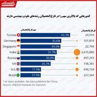 رشتههای علوم و مهندسی در کدام کشورها محبوبتر است؟/ ایران در میان کشورهای دارای بیشترین فارغالتحصیل رشتههای مهندسی