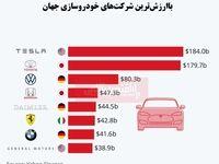 باارزشترین شرکتهای خودروسازی جهان کدامند؟/ تصاحب جایگاه نخست توسط تسلا