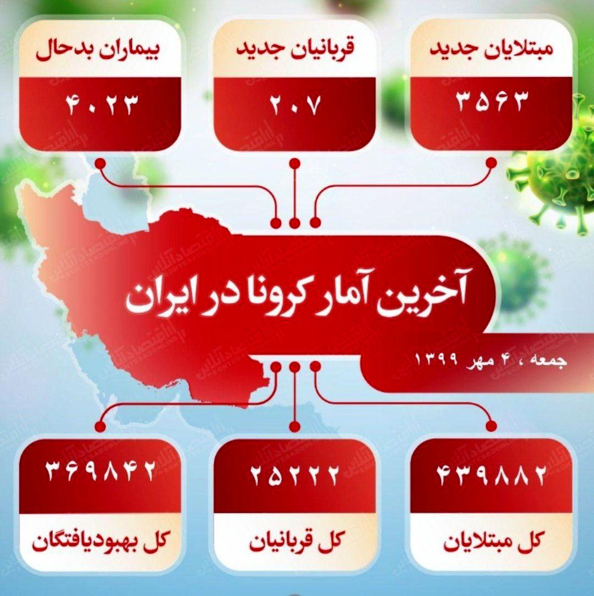 آخرین آمار کرونا در ایران (۱۳۹۹/۷/۴)