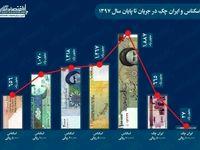 سهم انواع اسکناس و ایرانچک در مبادلات مالی کشور