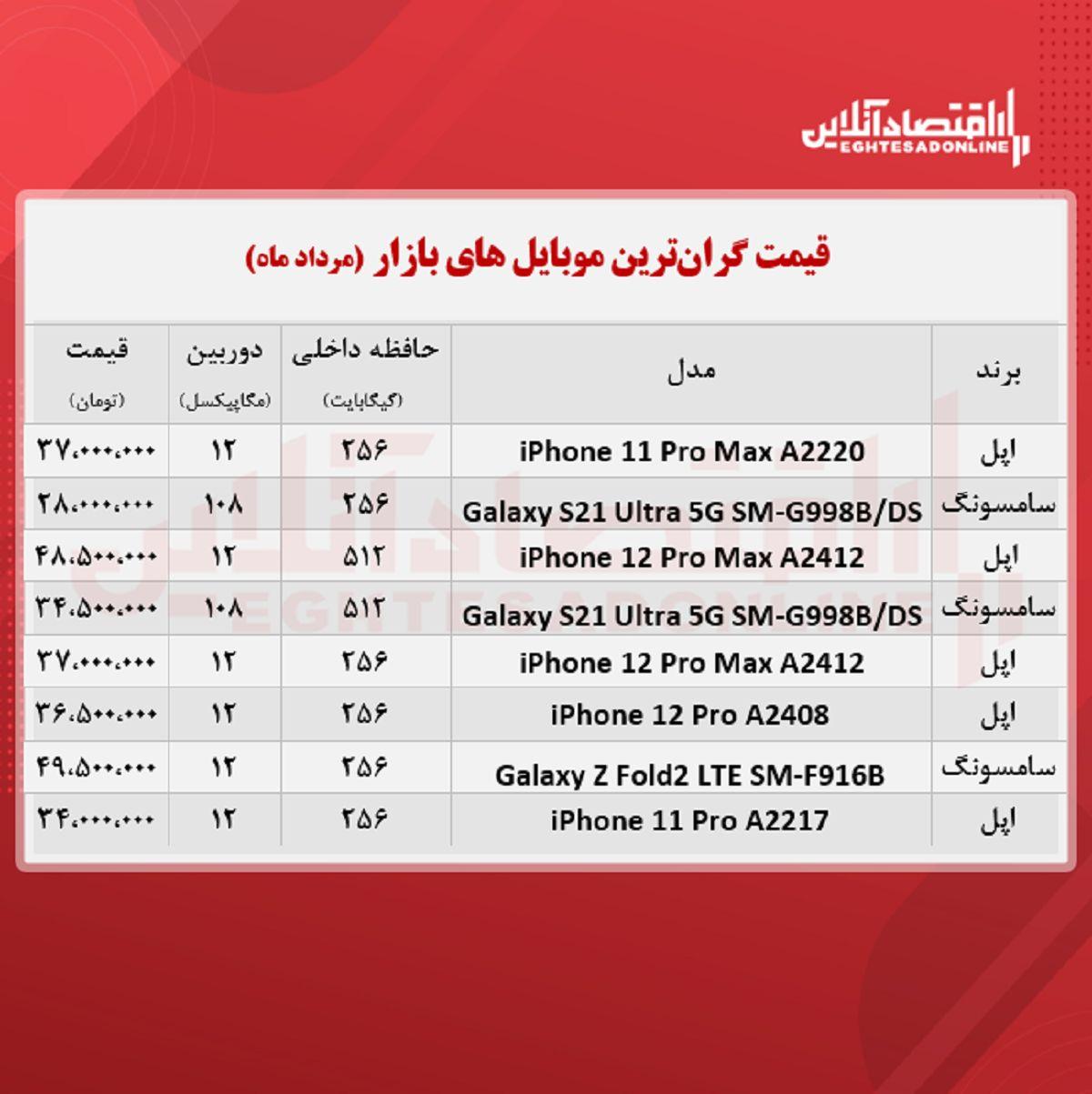 قیمت گران ترین گوشی های بازار / ۳۱مرداد