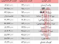 خودروهای زیر 100میلیون بازار تهران +جدول
