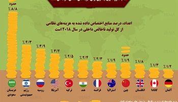 کدام کشورها بیشتر برای مصارف نظامی هزینه میکنند؟ +اینفوگرفیک