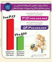اعطای ۶۰۰۴۸۶مجوز برای مشاغل خانگی +اینفوگرافیک
