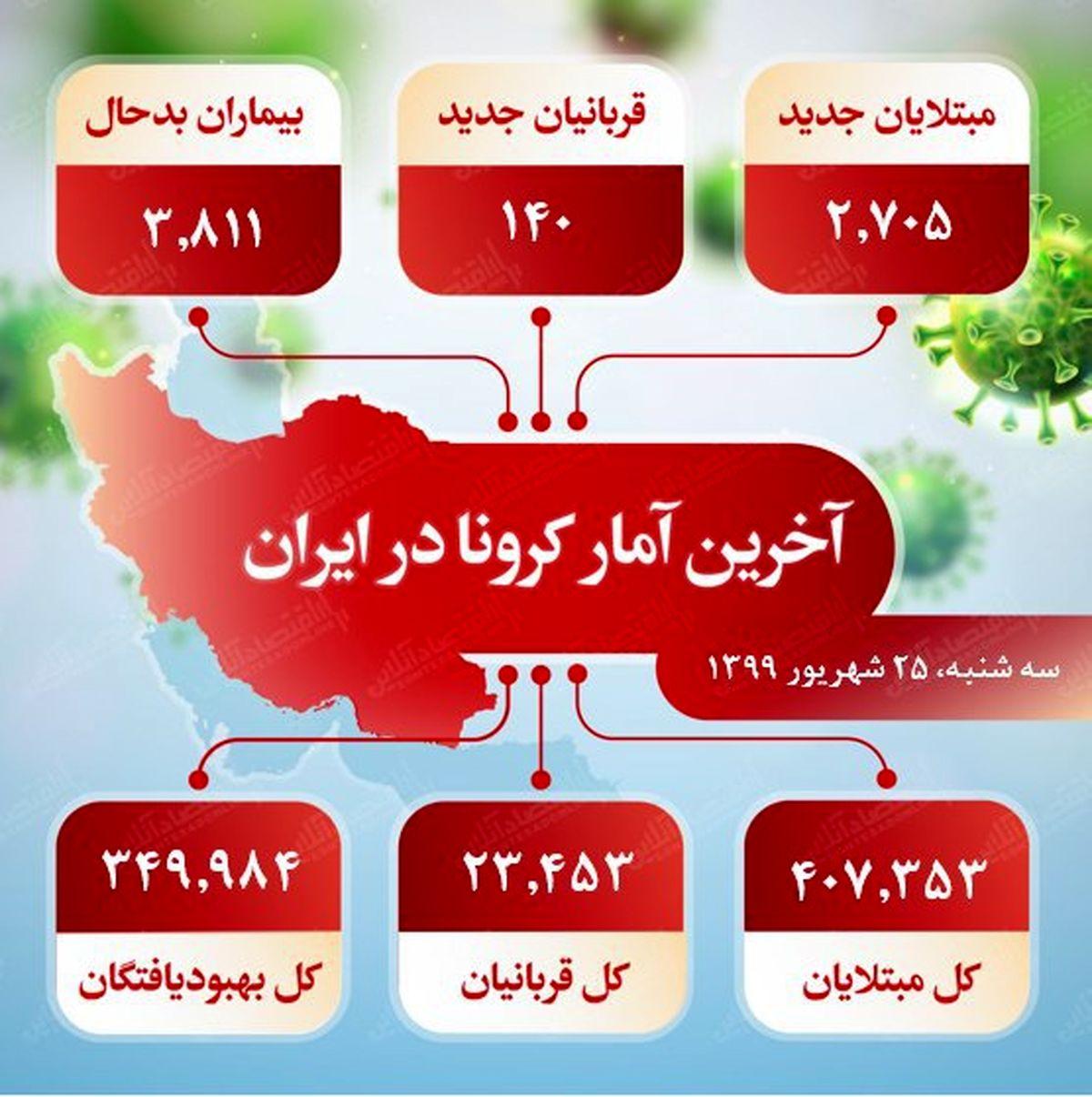 آخرین آمار کرونا در ایران (۱۳۹۹/۶/۲۵)