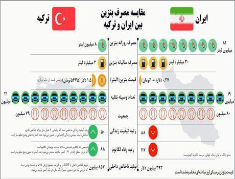 مقایسه مصرف بنزین بین ایران و ترکیه +اینفوگرافیک