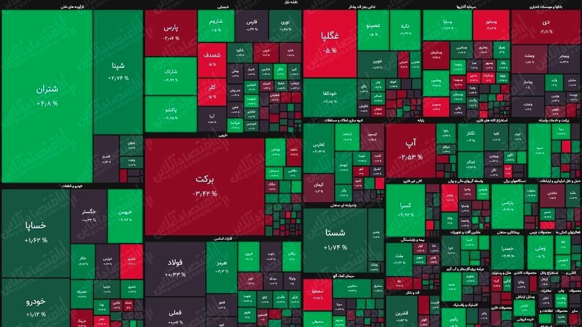 نقشه بورس (۲۴مرداد) / رشد هزار واحدی شاخص کل