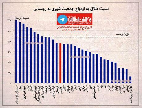 نسبت طلاق به ازدواج جمعیت شهری به روستایی +اینفوگرافیک