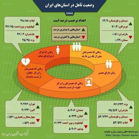 وضعیت تأهل در استانهای ایران را ببینید