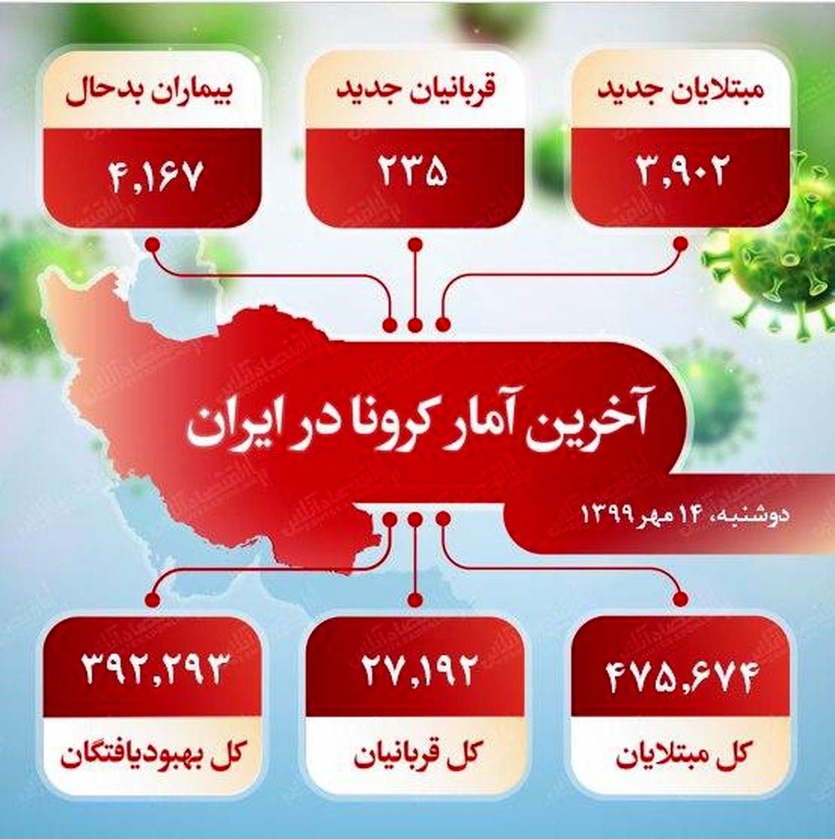 آخرین آمار کرونا در ایران (۱۳۹۹/۷/۱۴)