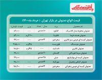 قیمت دمنوش در بازار (خرداد۱۴۰۰) + جدول