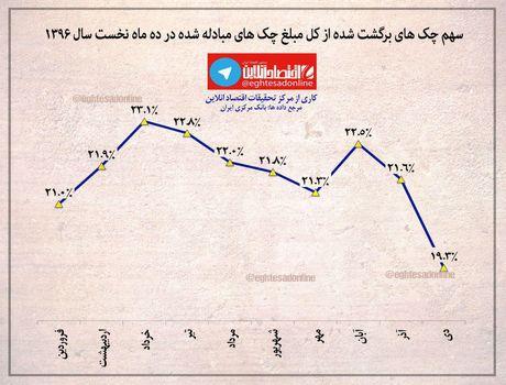 کاهش چکهای برگشتی در دیماه +اینفوگرافیک