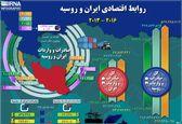 روابط اقتصادی ایران و روسیه (۲۰۱۶-۲۰۱۳) +اینفوگرافیک
