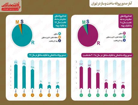 در کدام مناطق تهران پروانه ساخت بیشتری صادر شده است؟