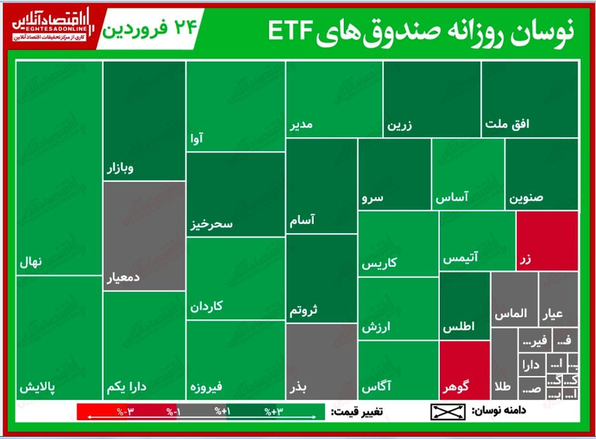 گزارش روزانه صندوقهایETF (۲۴فروردین۱۴۰۰) / پالایش و دارا یکم با صعود بیش از ۴درصدی همراه شدند