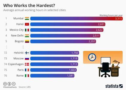 کدام شهرها بیشترین ساعت کاری را دارند؟ +اینفوگرافیک