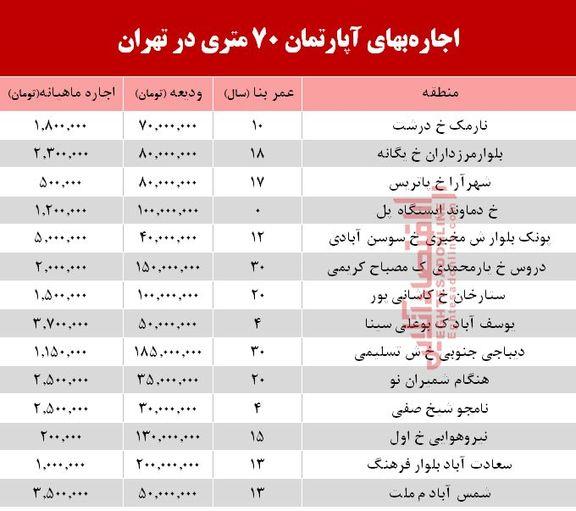 مظنه اجارهبهای آپارتمان 70 متری در تهران + جدول