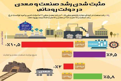 مثبتشدن رشد صنعت و معدن +اینفوگرافیک