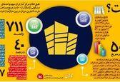 ایرانیها در خانههای چند متری زندگی میکنند؟ +اینفوگرافیک