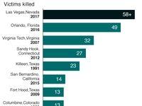 مرگبارترین حوادث کشتار جمعی آمریکا از سال۱۹۹۱ +اینفوگرافیک