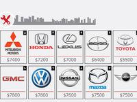 کم هزینه و پرهزینهترین خودروهای جهان +عکس