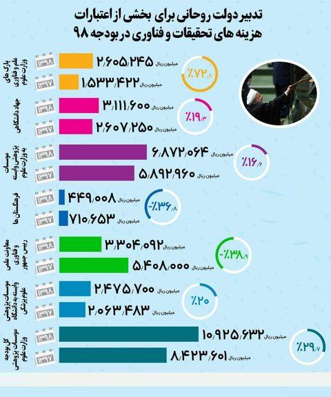 تدابیر دولت برای هزینه تحقیقات در بودجه۹۸ +اینفوگرافیک