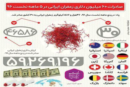 صادرات ۶۰ میلیون دلاری زعفران در ۵ ماه +اینفوگرافیک