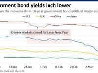 کاهش بازدهی اوراق قرضه جهان