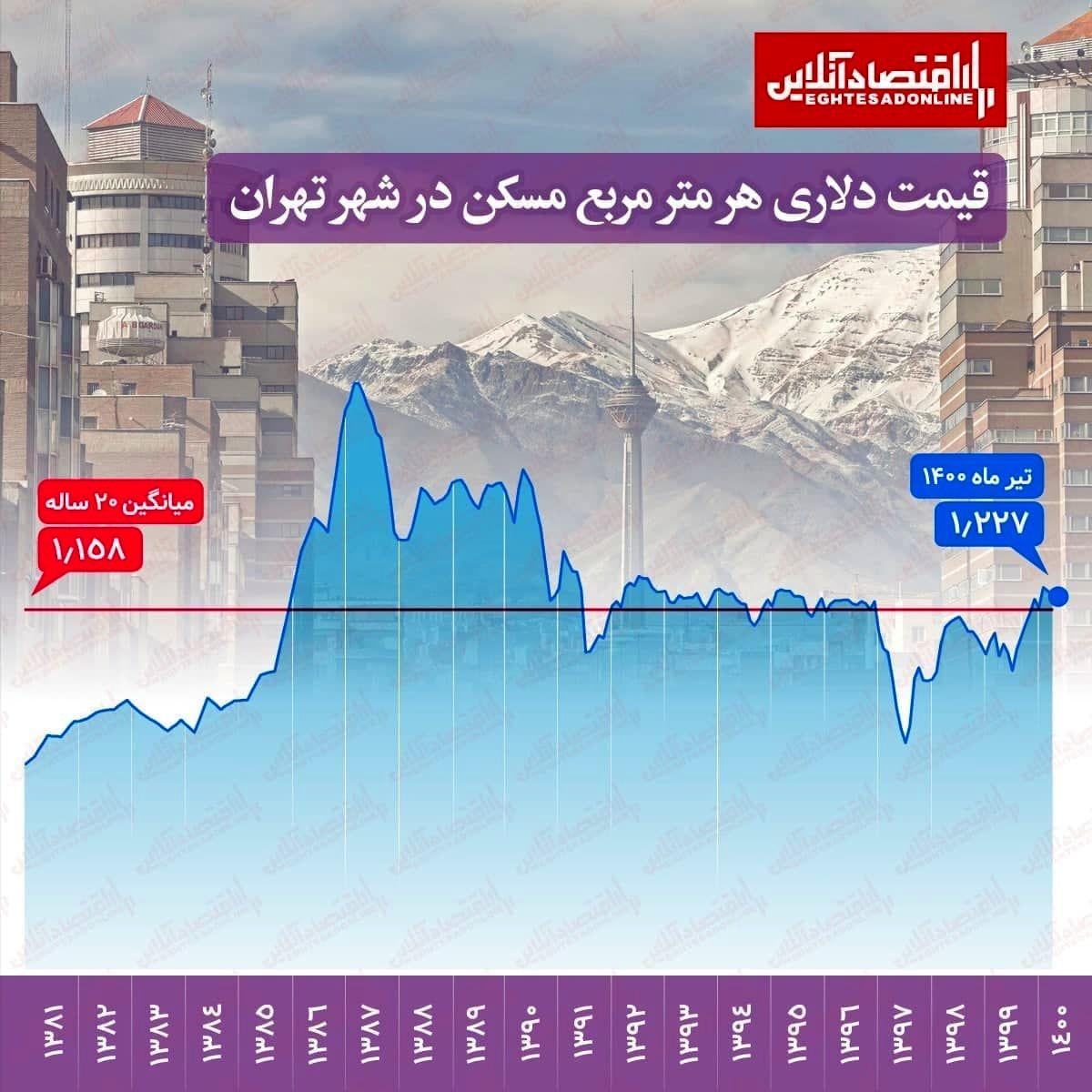 قیمت دلاری هر مترمربع مسکن در شهر تهران