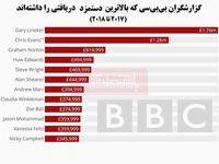 درآمد کارکنان بیبیسی چقدر است؟/ اختلاف فاحش درآمد مردان و زنان