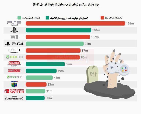 آمار شگفتانگیز از فروش کنسولهای بازی