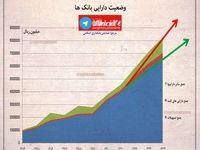 وضعیت دارایی بانکها +اینفوگرافیک